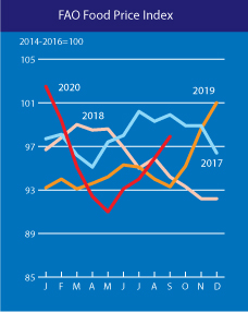 Fao Food Price Index World Food Situation Food And Agriculture Organization Of The United Nations