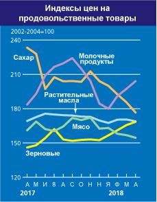 индекс цен ФАО