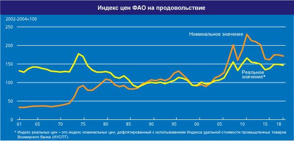 По итогам 2016 года снижение значения Индекса продовольственных цен ФАО продолжилось пятый год подряд - krahmal-patoka.ru