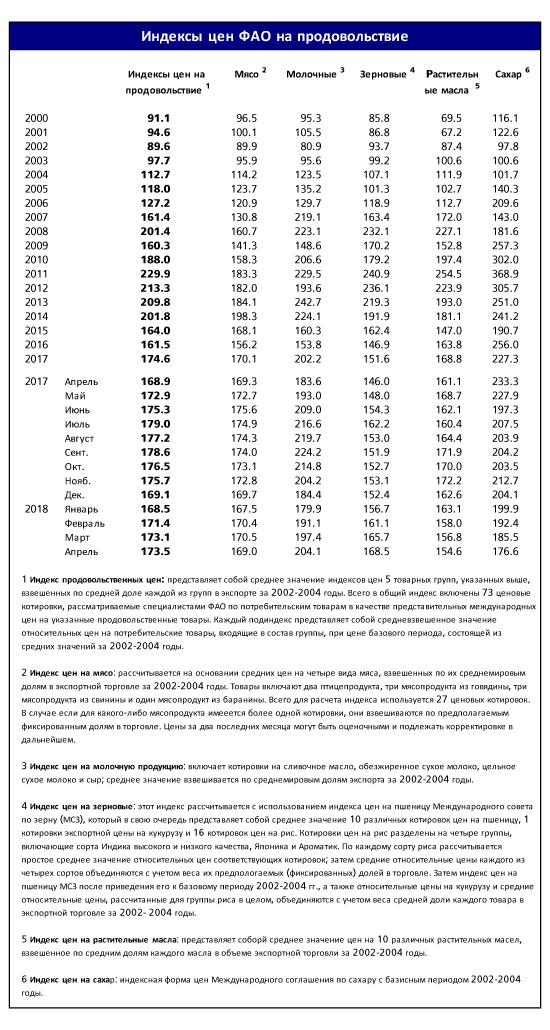 В марте Индекс продовольственных цен ФАО понизился - krahmal-patoka.ru