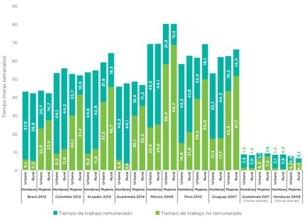 Gráfico del Atlas de las Mujeres Rurales en América Latina y el Caribe (2017) indicando la brecha salarial entre hombres y mujeres y rural-urbana.