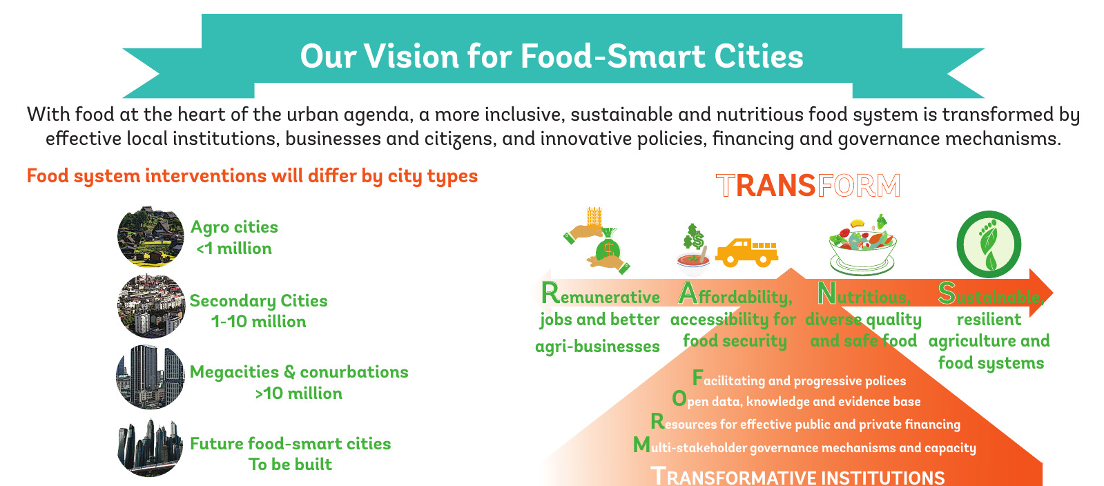 Transforming our approach to urban food issues | Support to