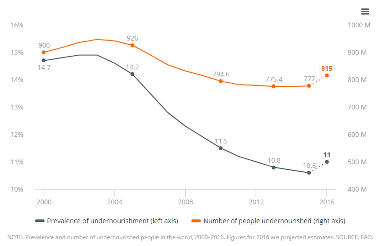Gráfico que evidencia el repunte del hambre en el mundo por región.