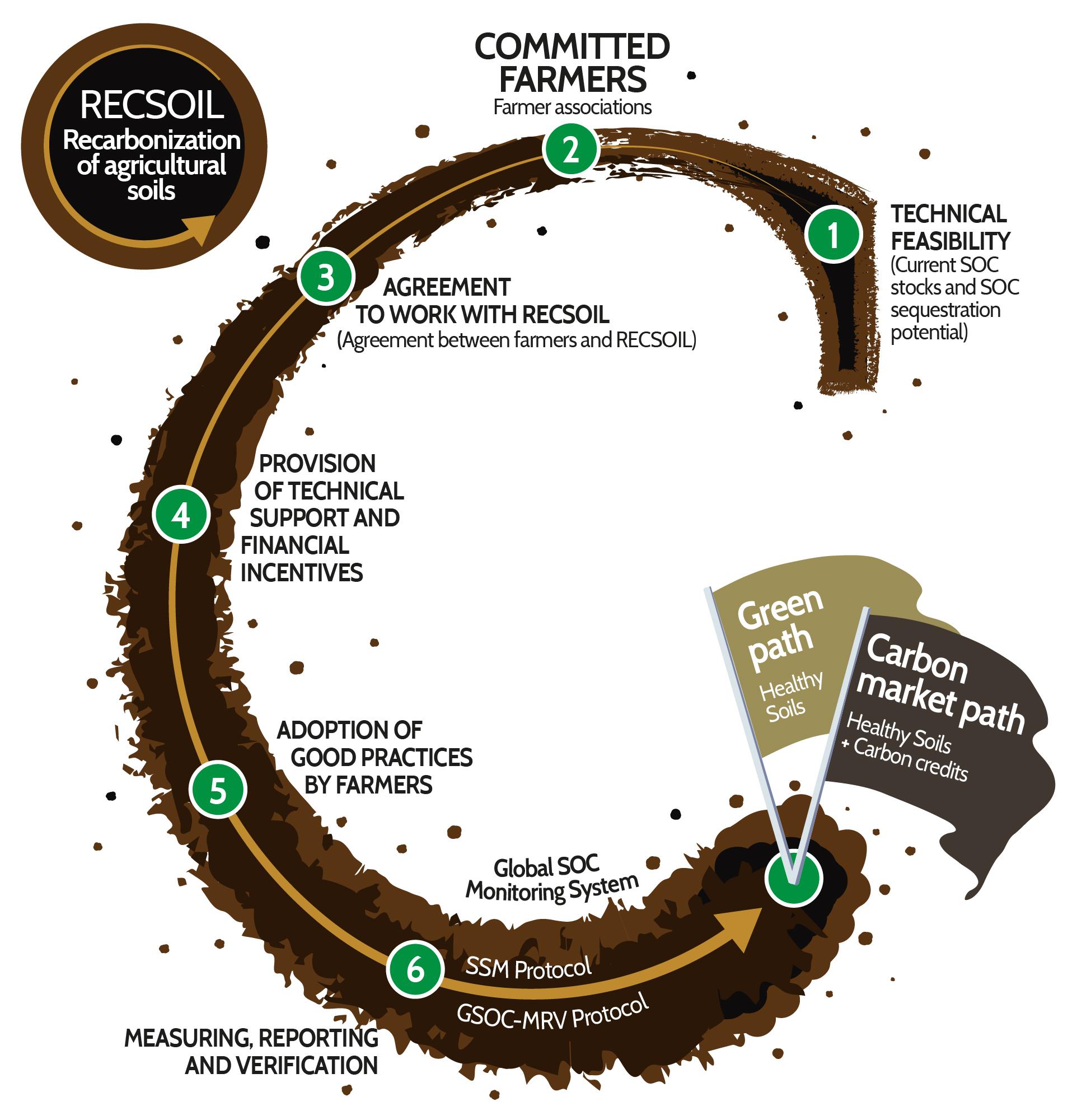 How does RECSOIL work?