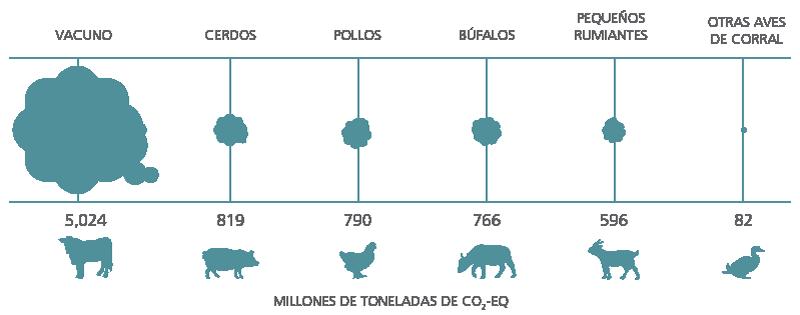 Resultado de imagen para emisiones de metano del ganado