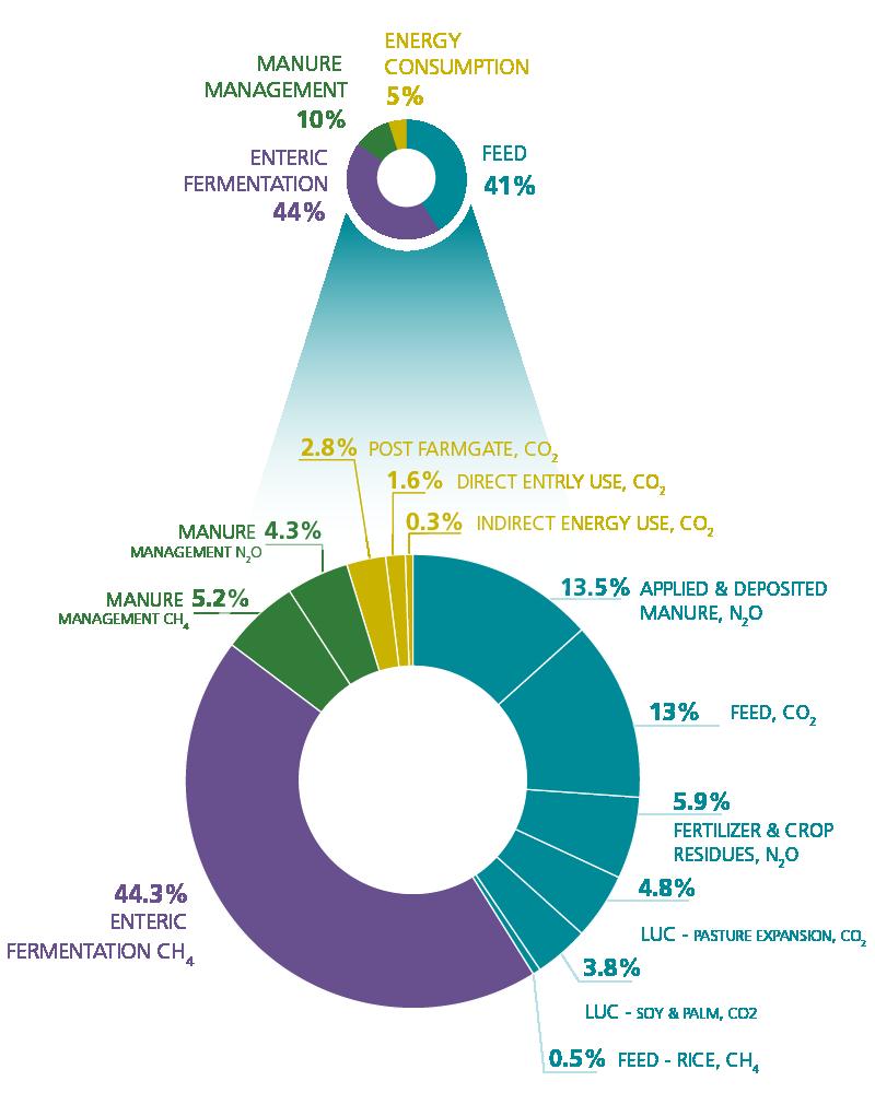 Results | Global Livestock Environmental Assessment Model