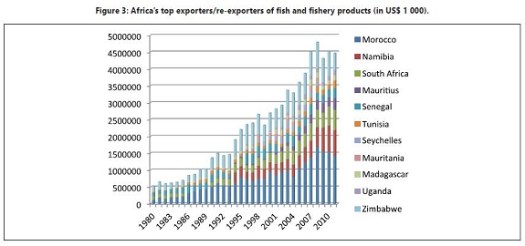 plenty of fish statistics