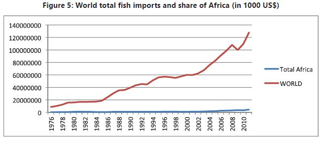 Fish trade in Africa: an update | GLOBEFISH | Food and Agriculture