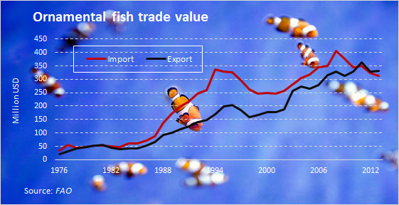 Fish industry recognizing ornamental fish trade at the 2nd