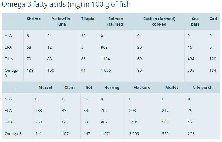 fatty acids - Romanian translation – Linguee