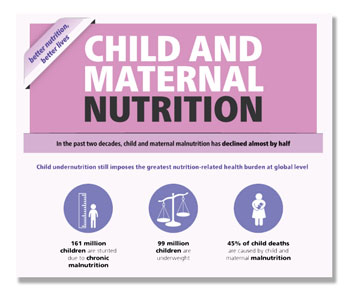 Child and maternal nutrition infographic