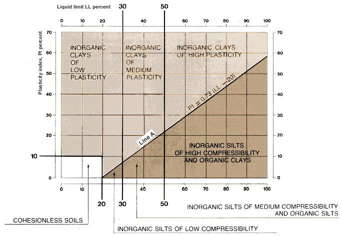 8  Soil Consistency