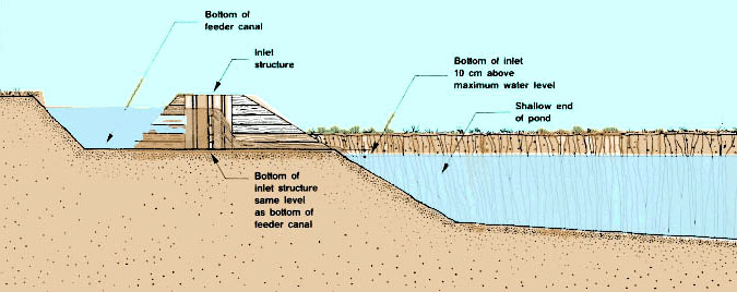 9  Pond Inlet Structures