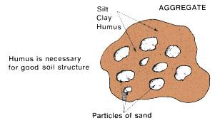 7 soil structure for Soil particles definition