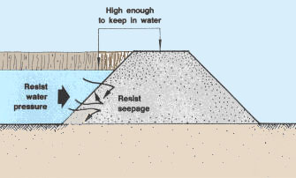 types of dikes