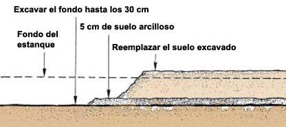3 control de las perdidas de agua en los estanques for Cubierta estanque