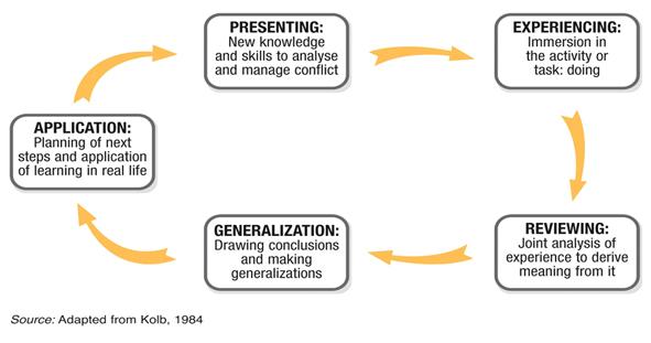 workplace conflict resolution technique pdf