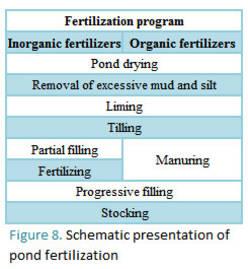Fao fertilizers and fertilization for Fish pond fertilization