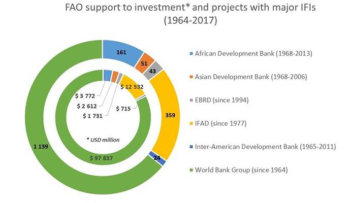 Financing Africa's infrastructure and agricultural