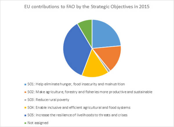 in figures fao eu partnership food and agriculture organization rh fao org