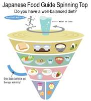 Japan's food guide. Reproduced with permission.