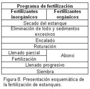 Fao fertilizantes y fertilizaci n for Fertilizacion de estanques piscicolas