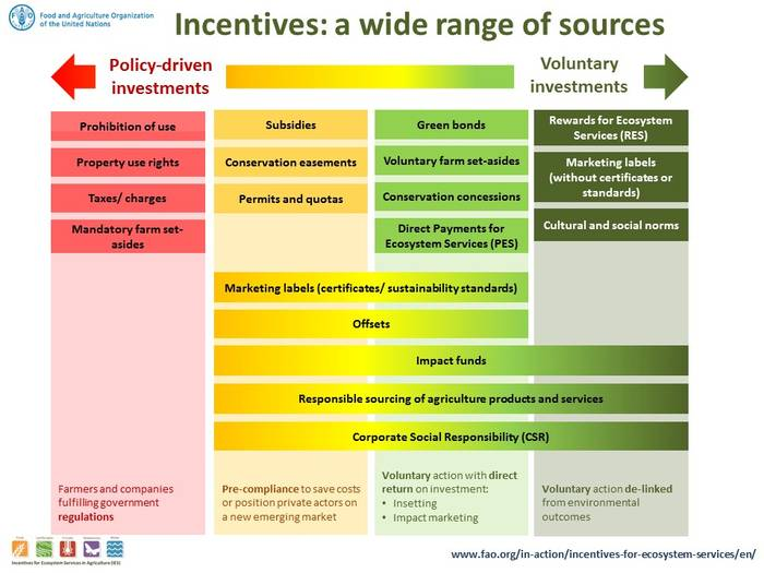 Sources Of Incentives Incentives For Ecosystem Services Food And