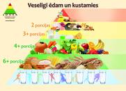 The Latvian food pyramid. Reproduced with permission.