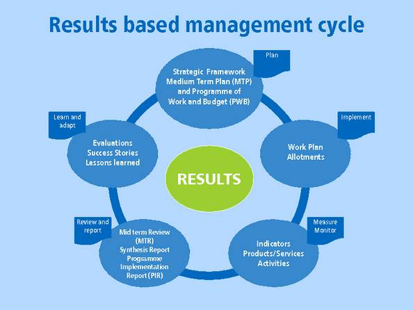 systematic training process in organisations Dot's workforce planning process cycle 22 processes and procedures in amulti-component organization planning is a systematic process for identifying and.
