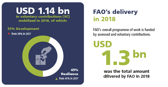 Contributions mobilized and FAO's delivery in 2018