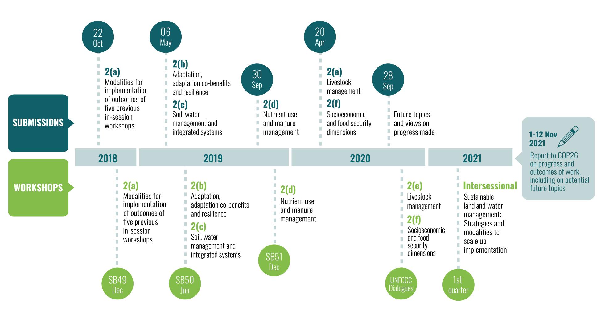 The Kjwa Road Map Cambio Climatico Organizacion De Las Naciones Unidas Para La Alimentacion Y La Agricultura