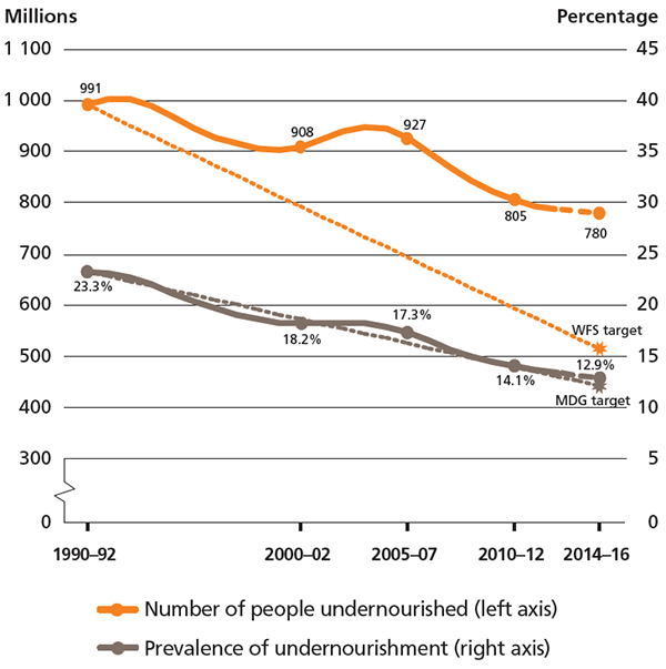 The trajectory of undernourishment in developing regions: actual and projected progress towards the MDG and WFS targets